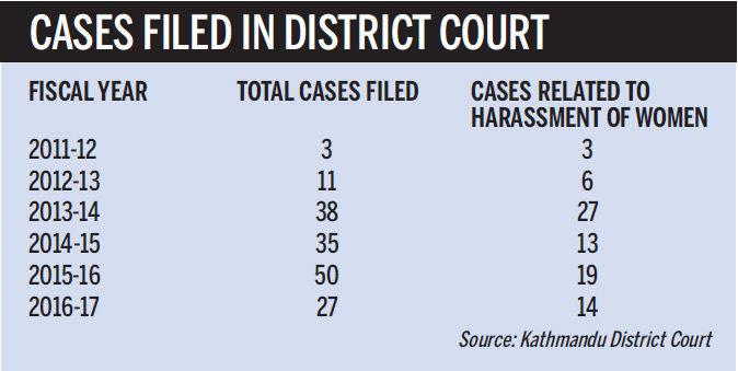 Cyber crimes of harassing women on rise | NiD - News