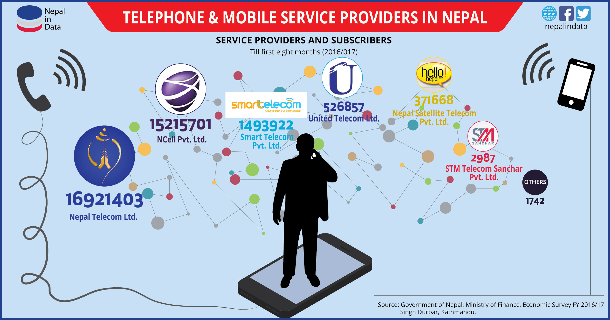 TELEPHONE AND MOBILE SERVICE PROVIDERS IN NEPAL | NiD