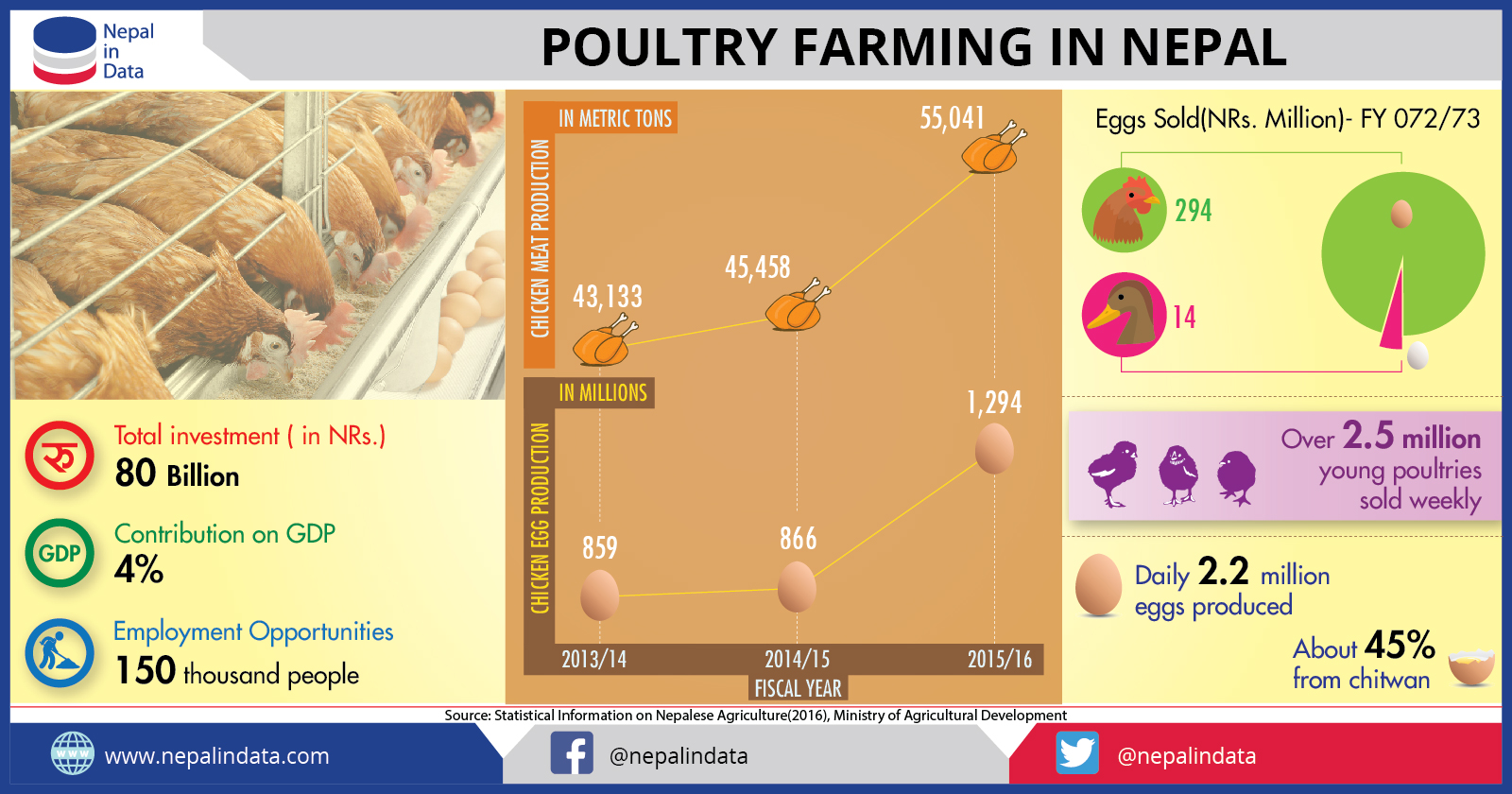 POULTRY FARMING IN NEPAL | NiD - Infograph