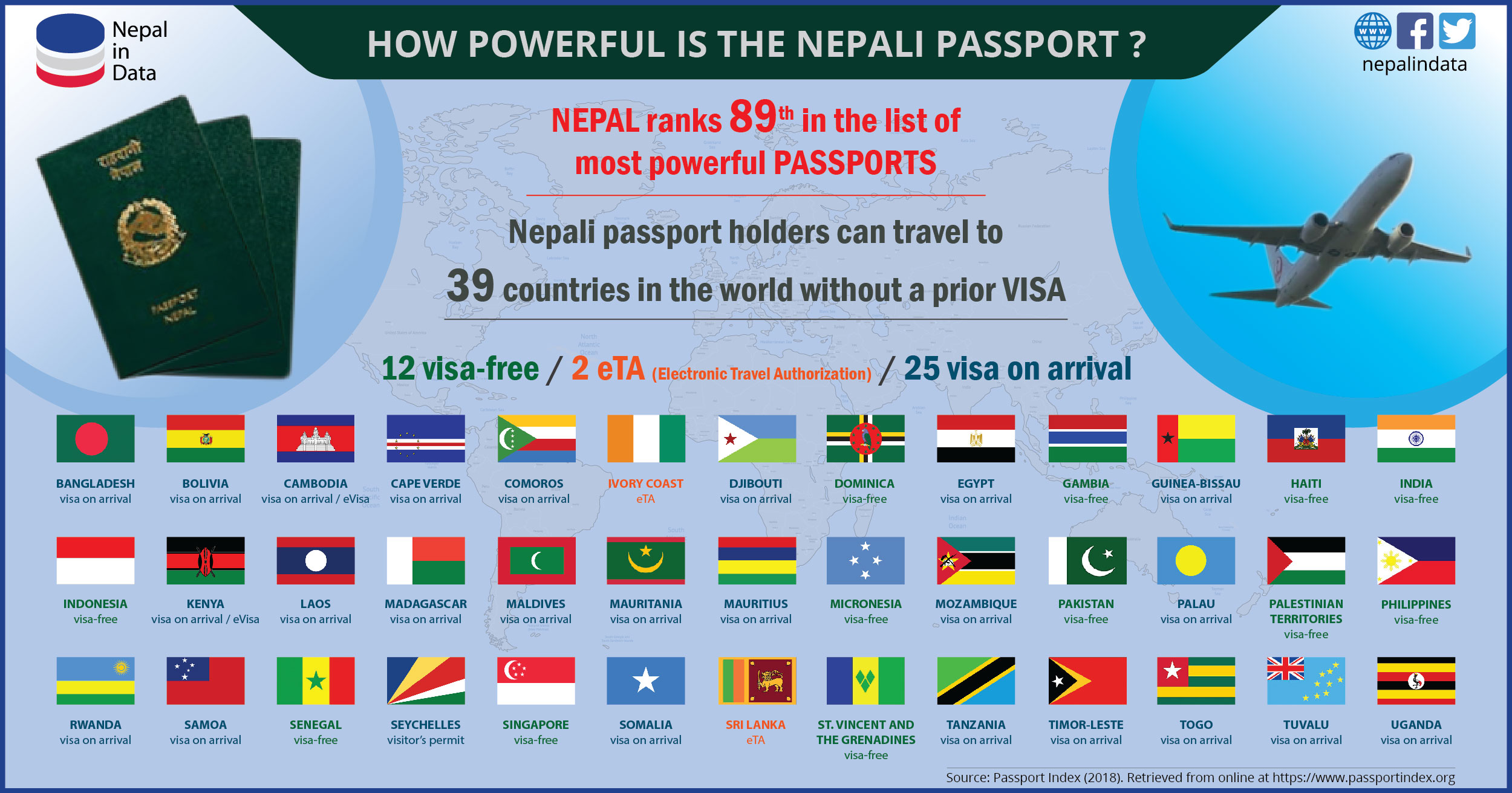 HOW POWERFUL IS THE NEPALI PASSPORT? | NiD - Infograph