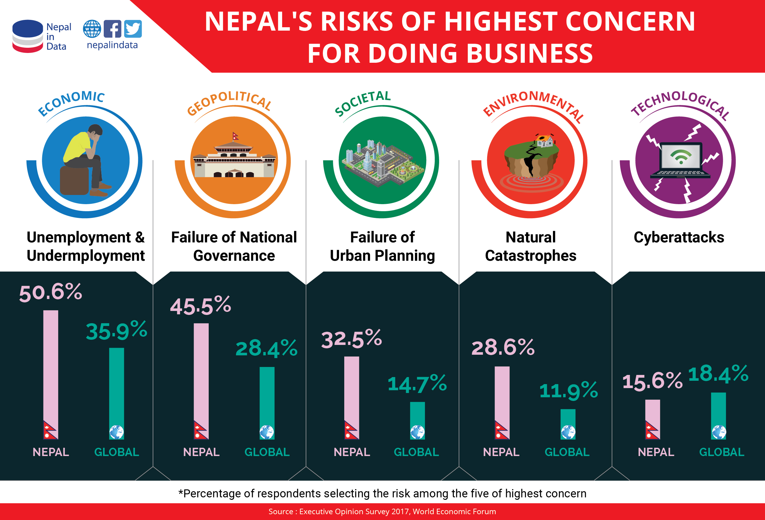 Nepal's Risks of Highest Concern in Doing Business | NiD