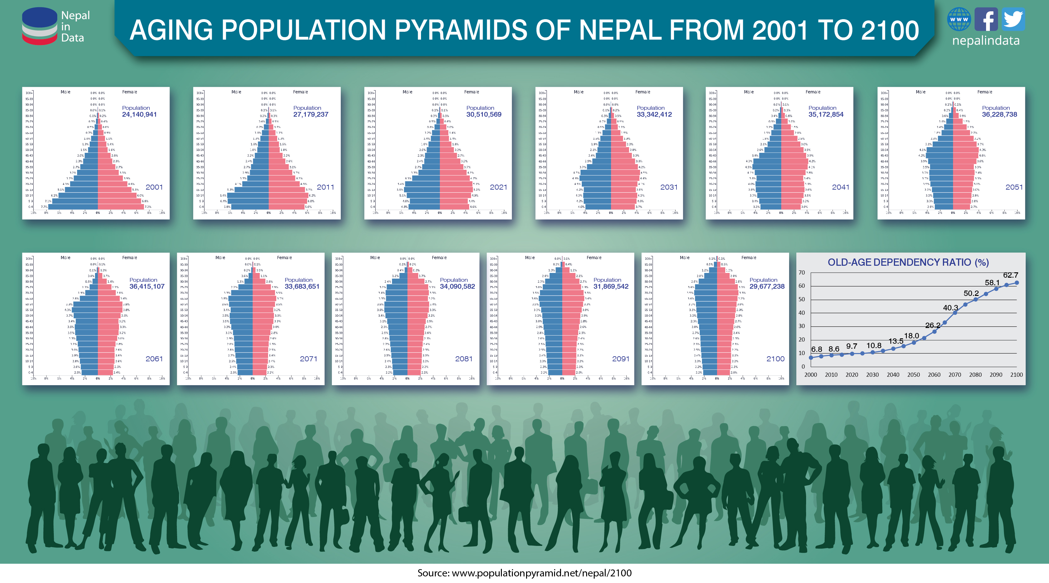 Population Pyramids of Nepal from 2001 to 2100 | NiD - Infograph