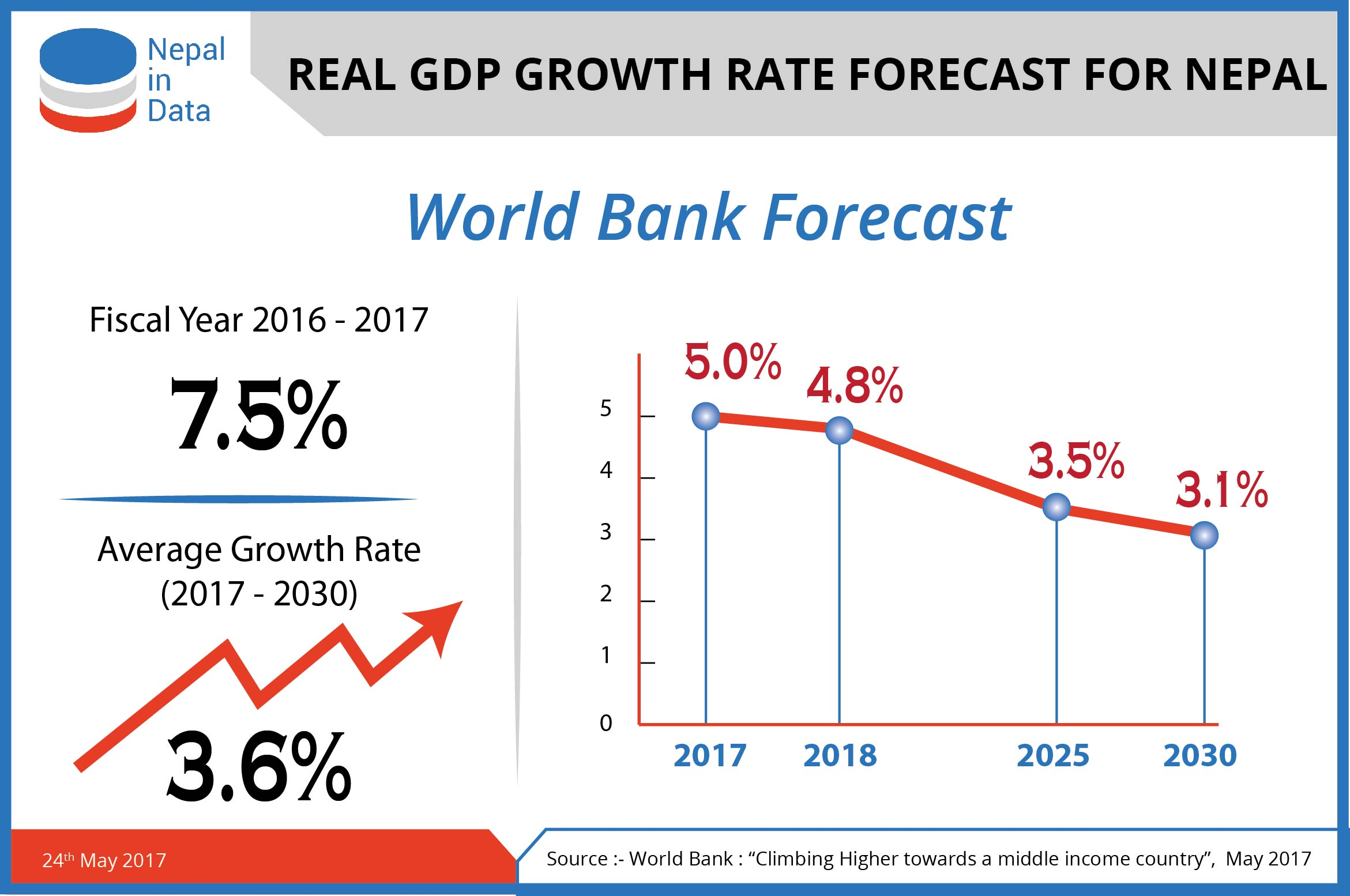 Nid the world bank has forecasted gdp growth rate of 75 for fy 201617 but has projected an average growth rate of 36 between the year 2017 30 nvjuhfo Images