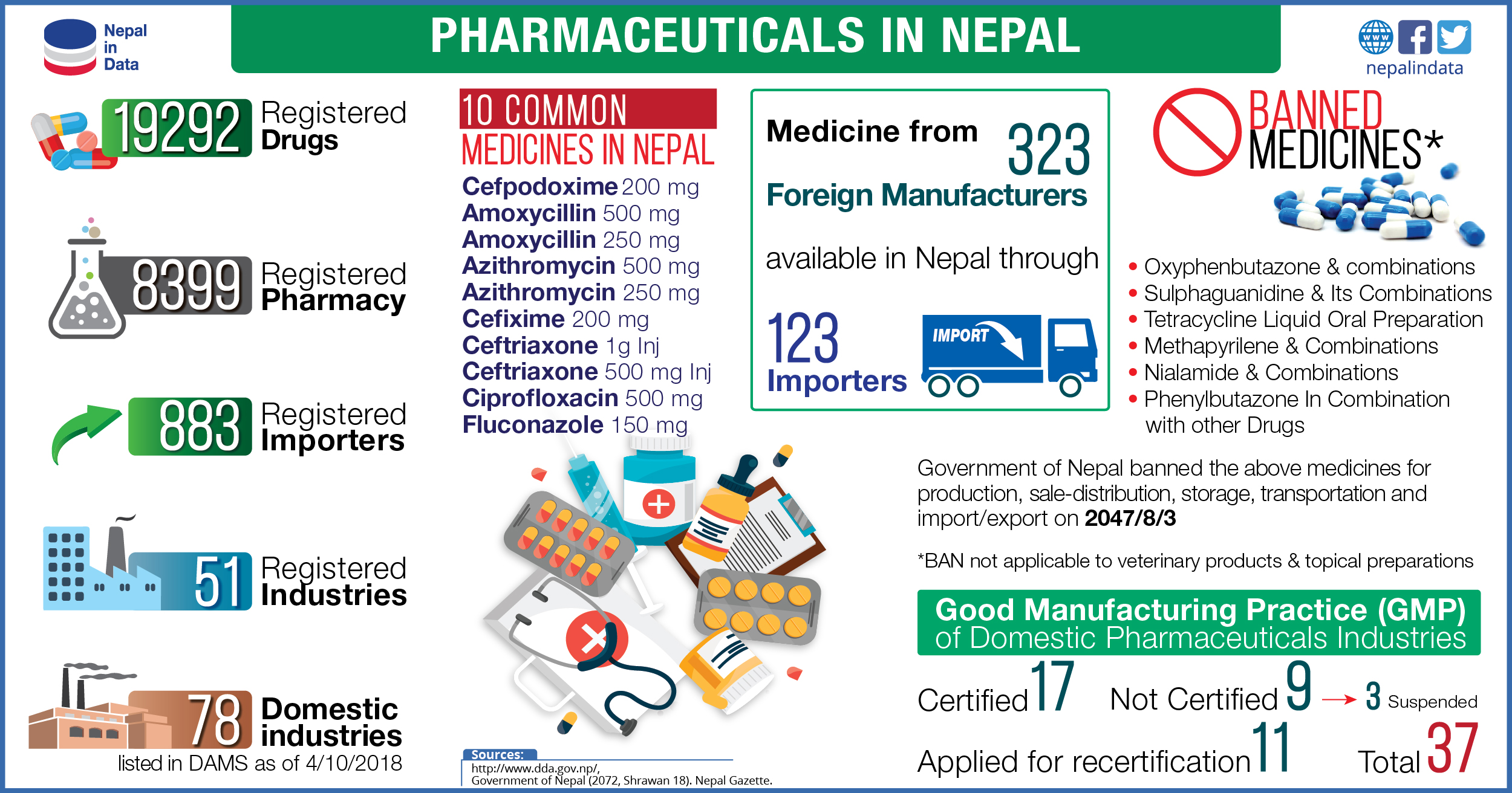 PHARMACEUTICALS IN NEPAL | NiD - Infograph
