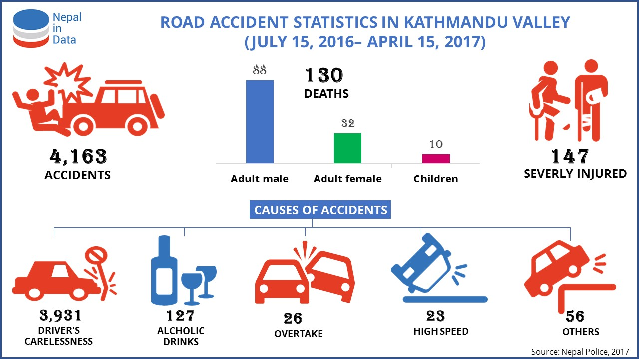 ROAD ACCIDENT STATISTICS IN KATHMANDU VALLEY | NiD - Infograph