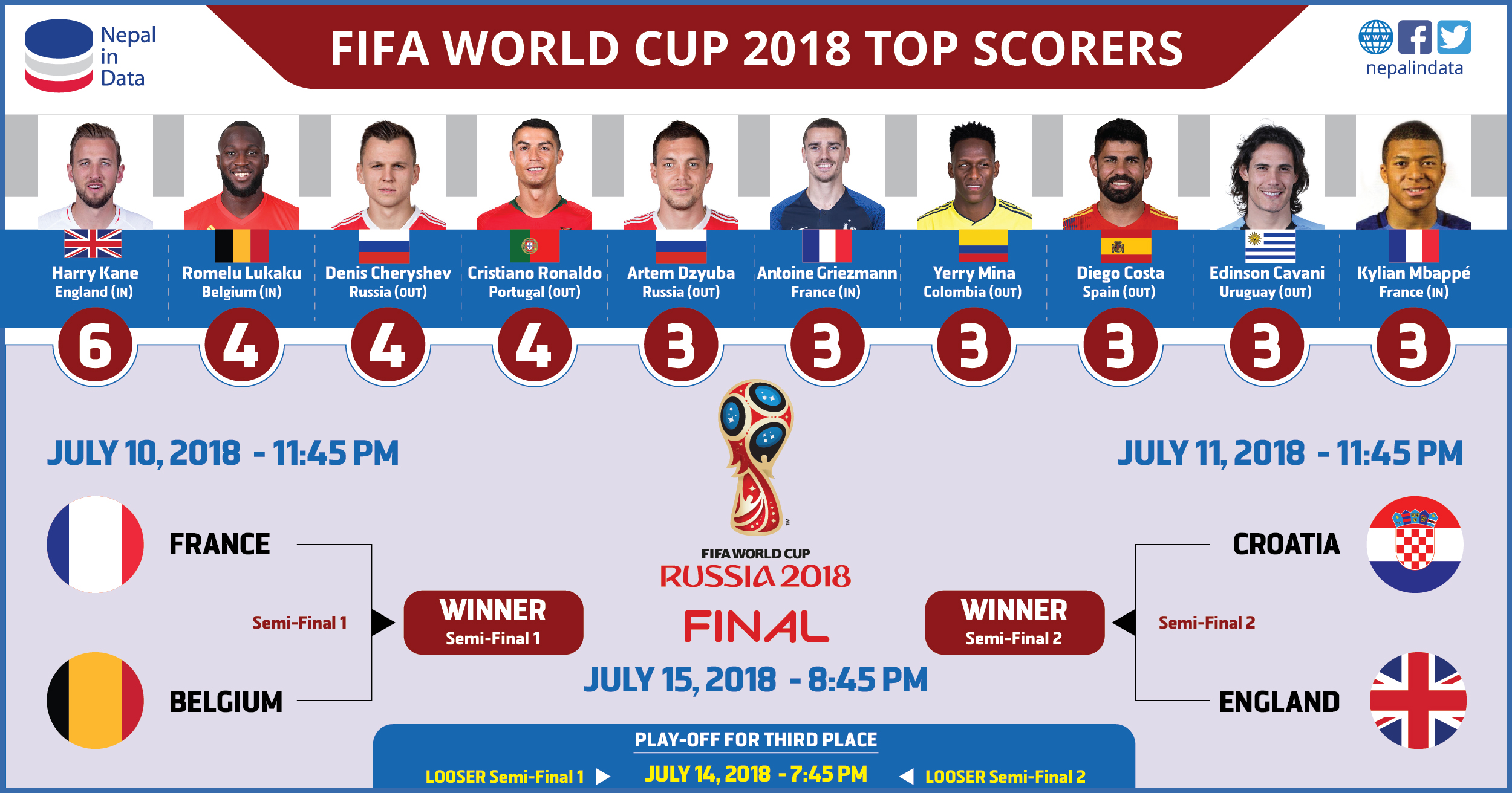 FIFA WORLD CUP 2018 TOP SCORERS | NiD - Infograph