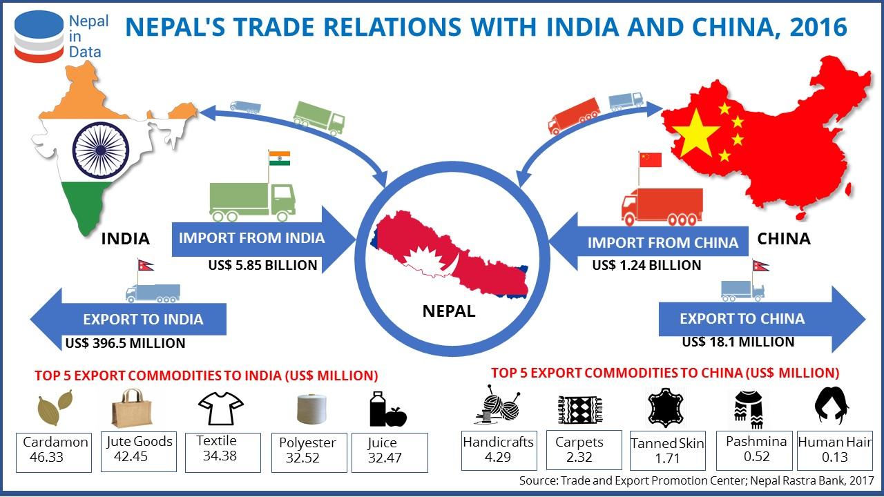 NEPAL'S TRADE RELATIONS WITH INDIA AND CHINA | NiD - Infograph